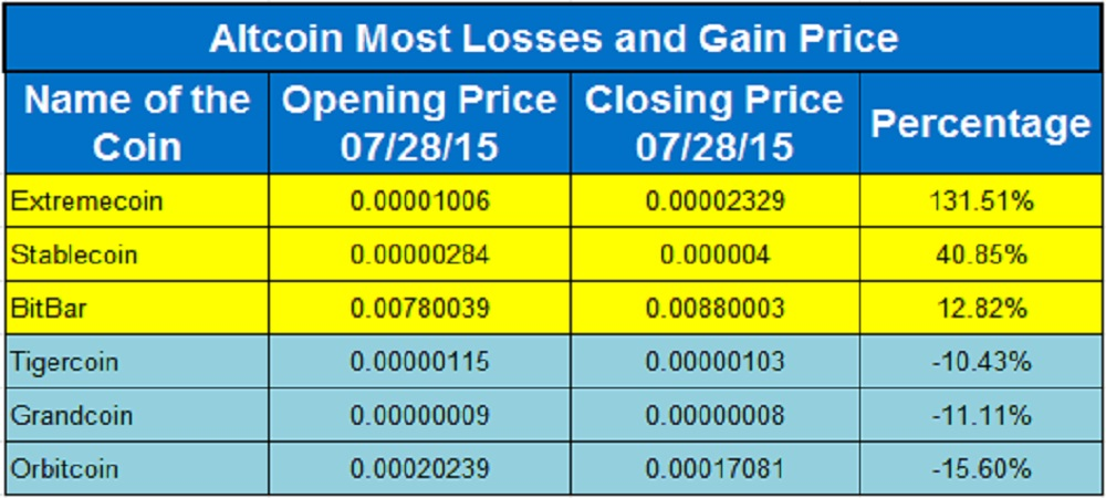 Altcoin Flyers And Divers 28th July, 2015