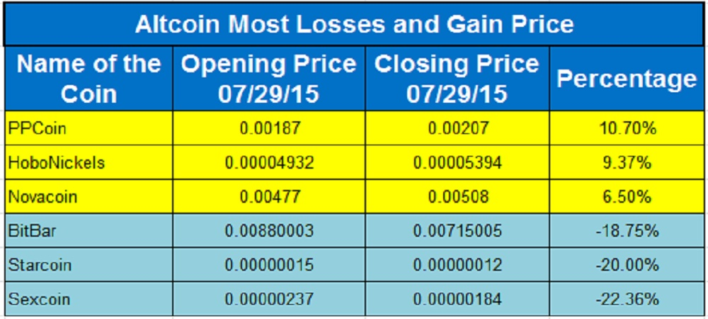 Altcoin Flyers And Divers 29th July, 2015