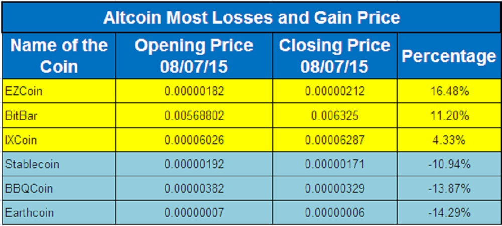 Altcoin Flyers And Divers 7th August, 2015