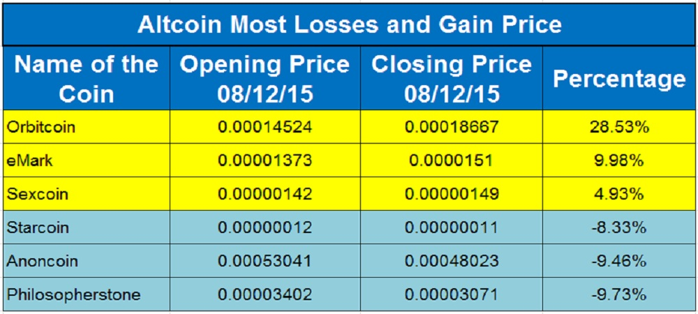 Altcoin Flyers And Divers 13th August, 2015