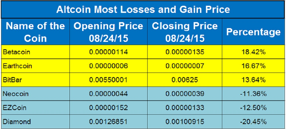 Altcoin Flyers And Divers 24th August, 2015