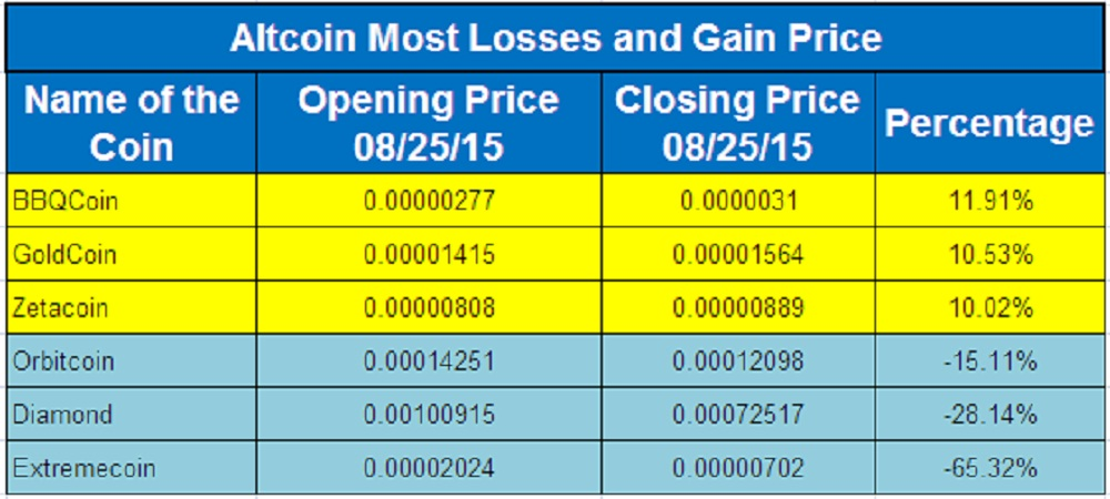 Altcoin Flyers And Divers 25th August, 2015