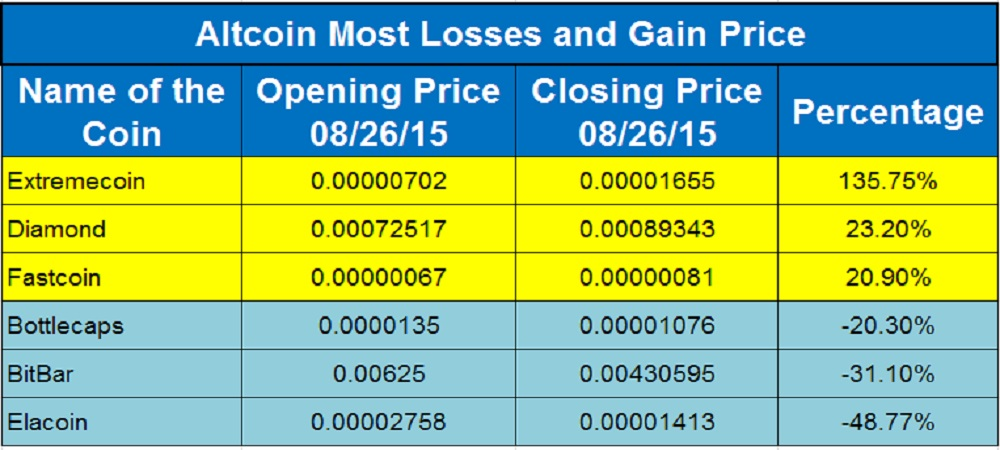 Altcoin Flyers And Divers 26th August, 2015