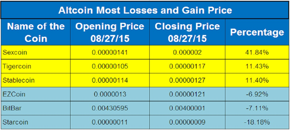 Altcoin Flyers And Divers 27th August, 2015