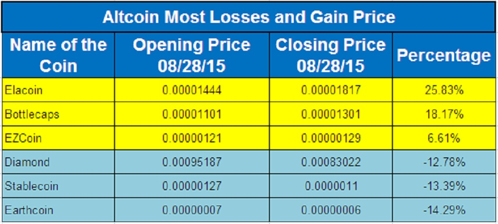 Altcoin Flyers And Divers 28th August, 2015