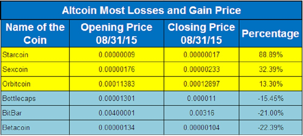 Altcoin Price Moves
