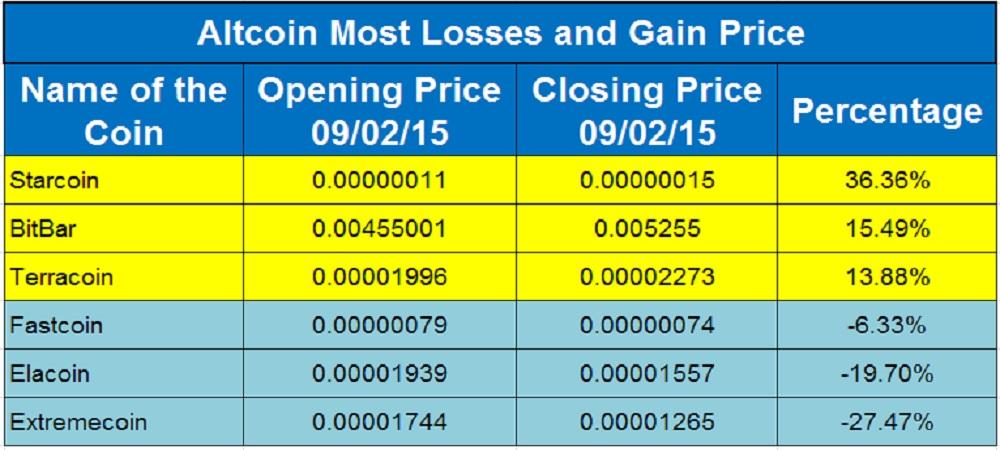 Altcoin Price Moves_Sep 02