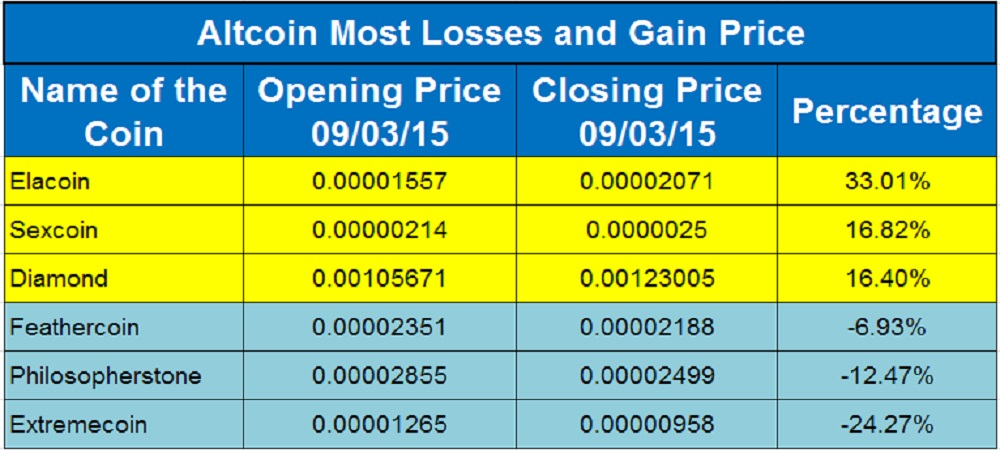 Altcoin Price Moves_Sep 03