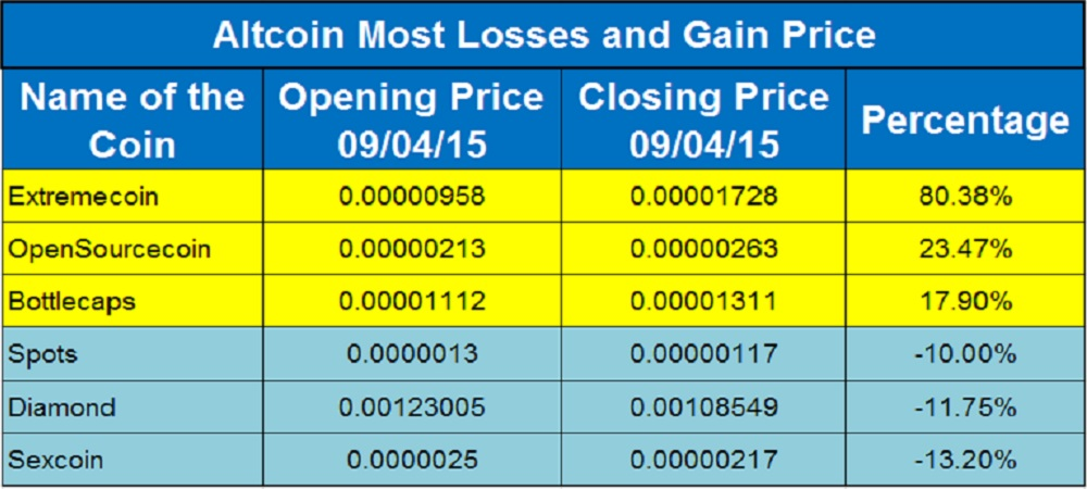 Altcoin Price Moves_Sep 04