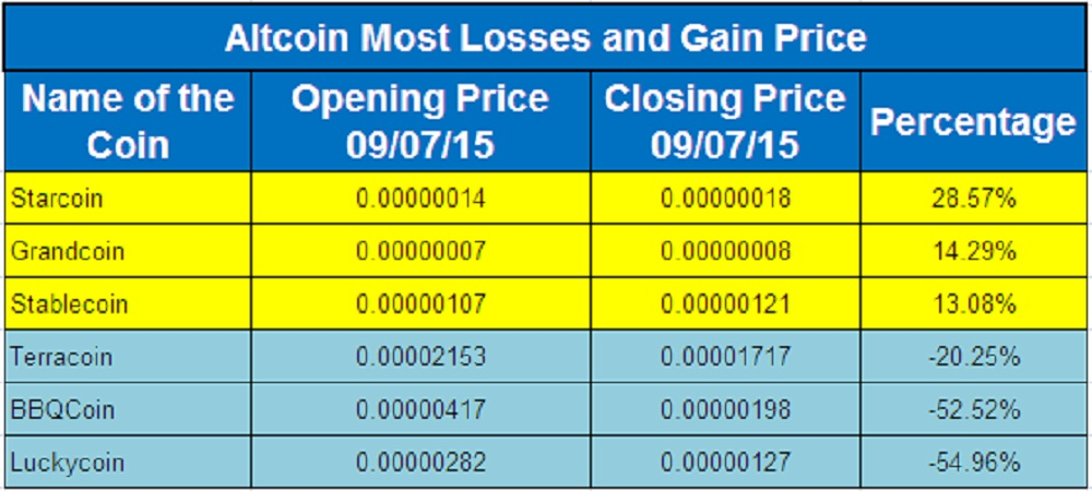 Altcoin Price Moves_Sep 07