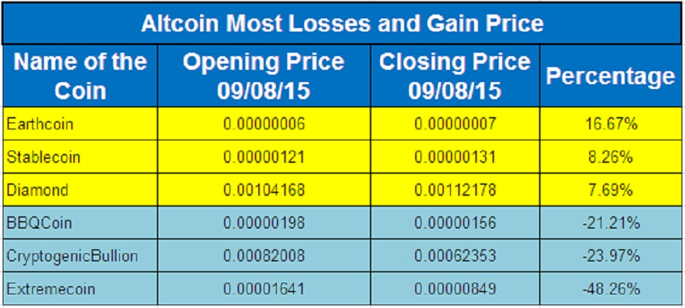 Altcoin Price Moves_Sep 08