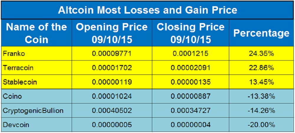 Altcoin Price Moves_Sep 10