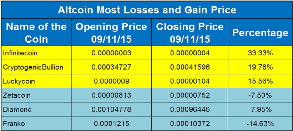 Altcoin Price Moves_Sep 11